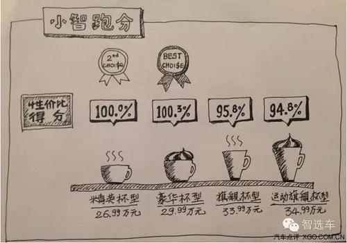 【手绘版】昂科威咖啡