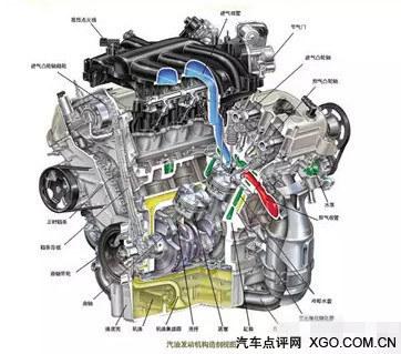图解汽车 汽车常见发动机结构解析